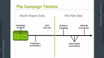 Understand the SearchCenter metrics timeline
